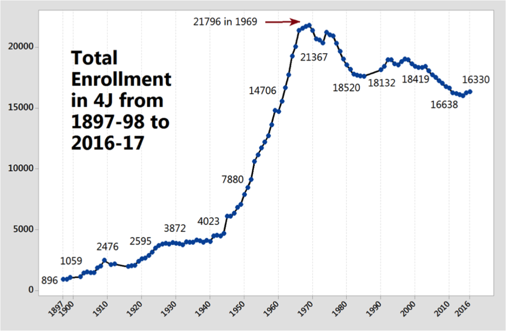 4J enrollment from 1897 to 2016