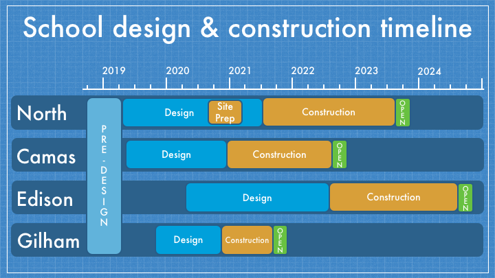 Overview of school design and construction timeline