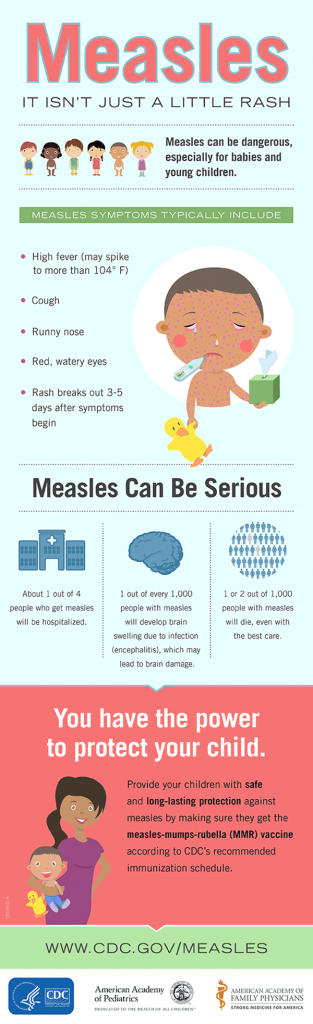 Text Equivalent: Measles: It isn't just a little rash. Measles can be dangerous, especially for babies and young children. [Illustration of 6 boys and girls of various races] Measles symptoms typically include: High fever (may spike to more than 104° F) Cough Runny nose Red, watery eyes Rash breaks out 3-5 days after symptoms begin [Illustration of a little boy with watery eyes, runny nose and a thermometer in his mouth] Measles Can Be Serious About 1 out of 4 people who get measles will be hospitalized. 1 out of every 1,000 people with measles will develop brain swelling due to infection (encephalitis), which may lead to brain damage. 1 or 2 out of 1,000 people with measles will die, even with the best care. [Illustration of a hospital] [Illustration of the brain] [Illustration of many people that symbolize the community, all colored in blue, except 2 that are gray] You have the power to protect your child. Provide your children with safe and long-lasting protection against measles by making sure they get the measles-mumps-rubella (MMR) vaccine according to CDC's recommended immunization schedule. [Illustration of a mom and her son smiling] www.cdc.gov/measles [logo] U.S. Department of Health and Human Services, Centers for Disease Control and Prevention [logo] American Academy of Pediatrics [logo] American Academy of Family Physicians