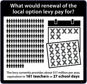 Infographic: What would renewal of the local option levy pay for? The levy currently provides about $17 million per year, equivalent to 161 teachers or 27 school days.