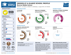 Image of an Oregon at-a-glance school profile report