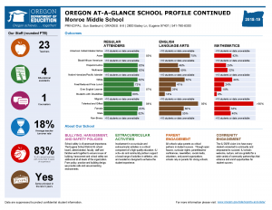 Image of an Oregon at-a-glance school profile report back side