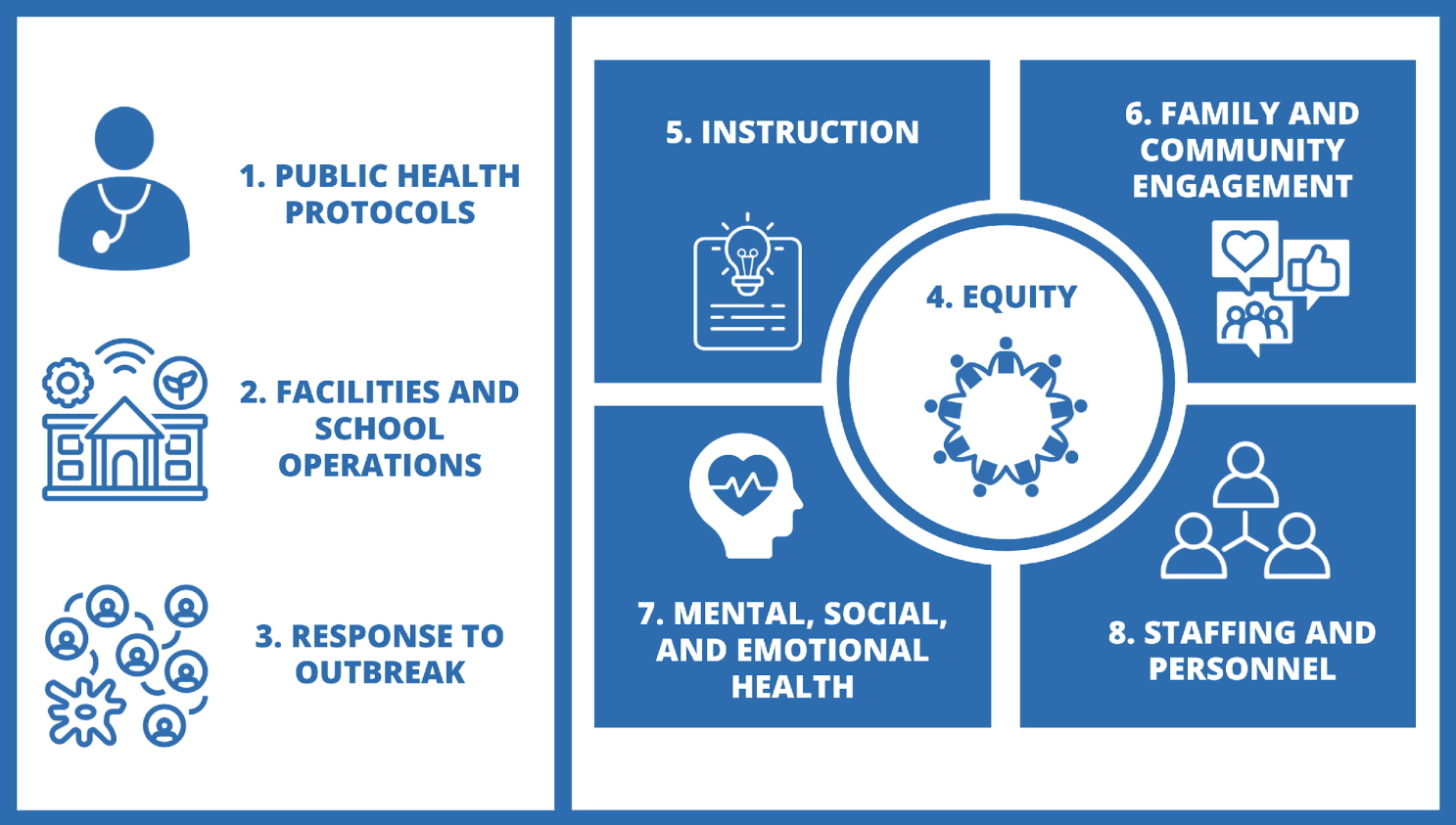 Oregon Department of Education, Ready Schools Safe Learners: Operational Blueprint for Reentry must address 8 key areas: Public health protocols, facilities and school operations, response to outbreak, instruction, equity, family and community engagement, mental social and emotional health, and staffing and personnel.